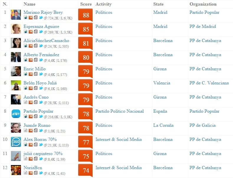pp-klout